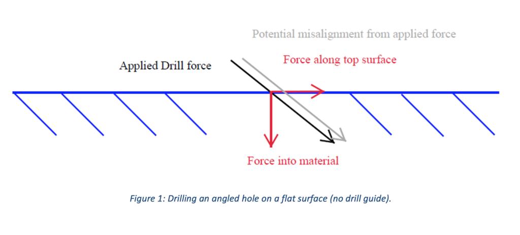 Drill Guides - Figure 1