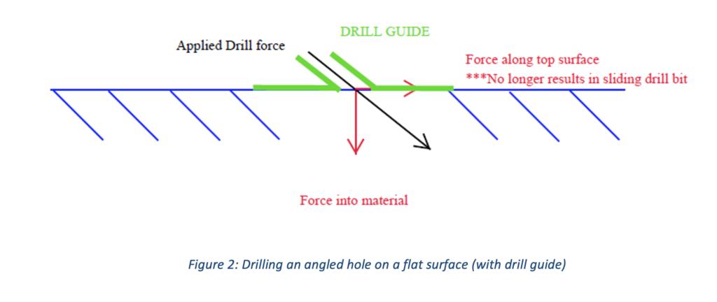 Drill Guides - Figure 2