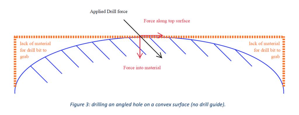 Drill Guides - Figure 3